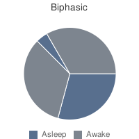İki fazlı uyku - Biphasic sleep